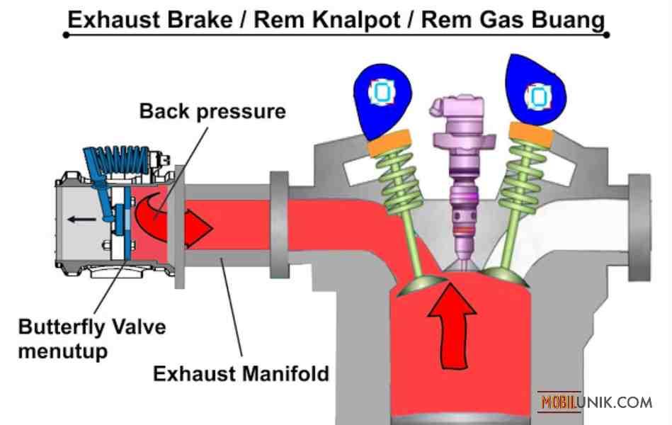 Cara Kerja ENGINE BRAKE dan EXHAUST BRAKE Pada Bus dan Truk